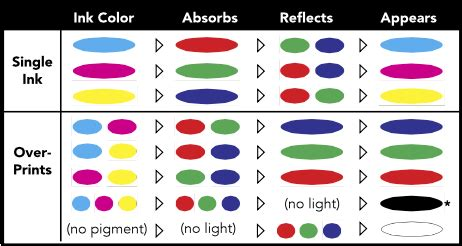 additive vs subtractive color additive versus subtractive color models x rite