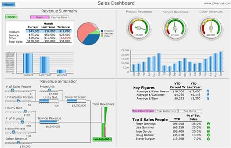 Interactive Dashboard Template Excel Microsoft Excel Template And Software Free Excel Call Center Dashboard Templates