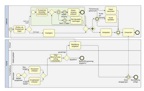 bpmn free tool free program tool business process modelling