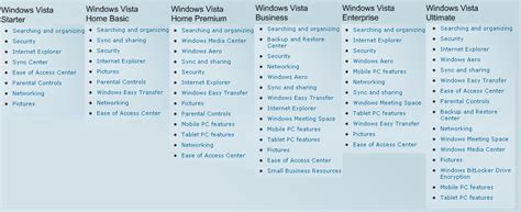 windows 7 home premium vs professional vs ultimate gaming