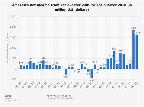 Amazon Quarterly Report   amazon quarterly net income 2016 statistic