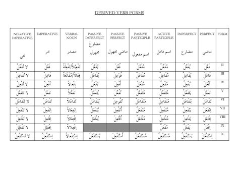 verb pattern table question for non native speakers do you find difficulty