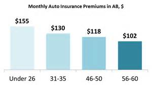 alberta car insurance averages 114 per month