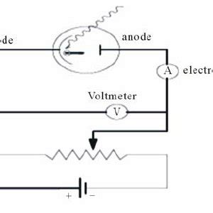 Explain Photoelectric Effect With Diagram