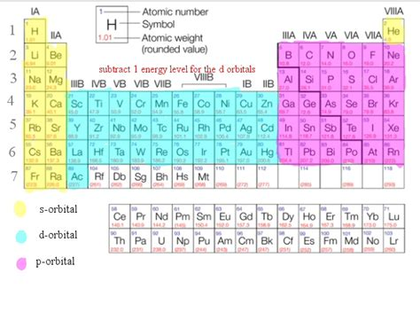 Periodic Table With Electron Configuration by Periodic Table With Electron Configuration