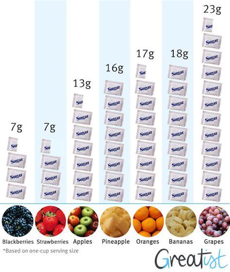 fruit sugar low sugar fruits chart