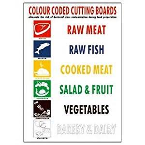 Professional Grade Kitchen Knives wall chart for colour coded kitchen ware let your staff