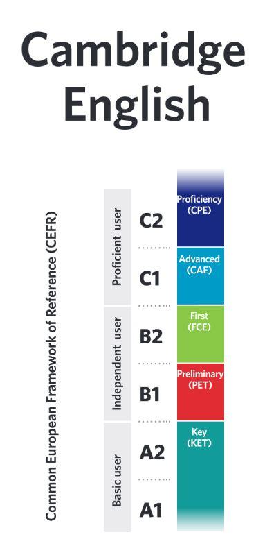 test inglese c2 read ebook cambridge proficiency cpe practice