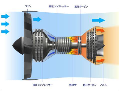 ジェット旅客機エンジンの目視検査
