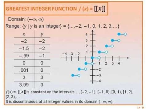piecewise functions  step functions youtube
