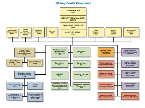 navy organization chart supply military organization chart msc 2006 in review