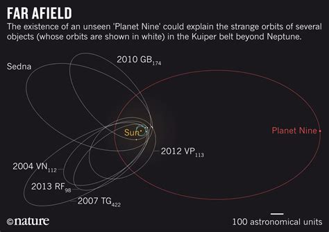 planet diagram our solar system may a ninth planet after all but