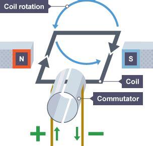 electric motor physics bitesize gcse physics electromagnets and motors