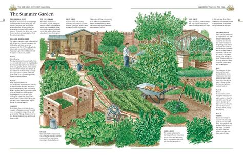 1 acre backyard design el horticultor autosuficiente una granja autosuficiente