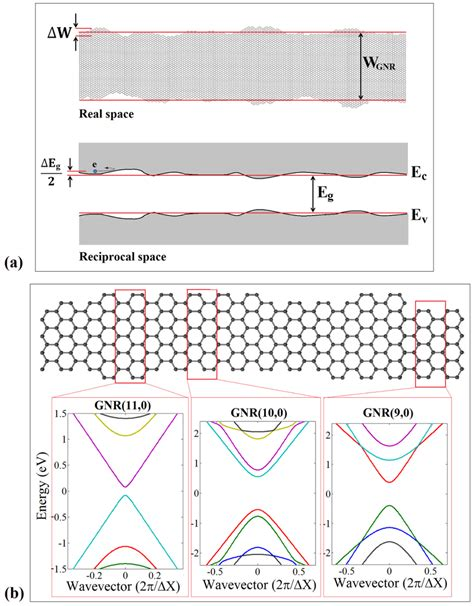 fet transistor graphene electronics free text effect of edge roughness on static characteristics of graphene