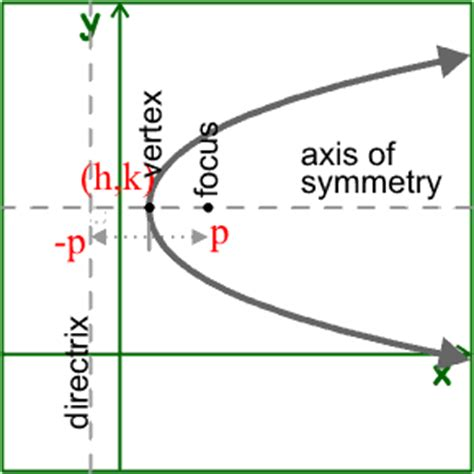 Translating Conic Sections by Equations Conic Section Parabolas In Math