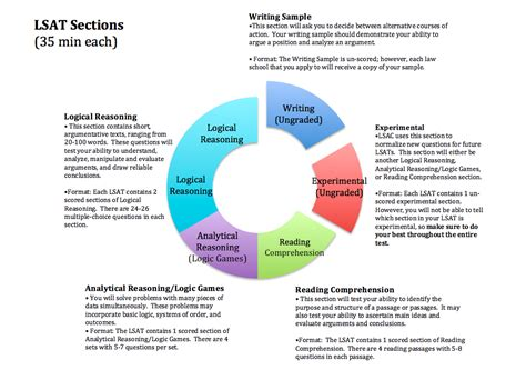 what are the sections of the lsat sections of the lsat 28 images pin by ann levine on
