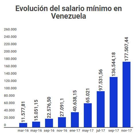tabla de aumento de salario minimo en venezuela salario m 237 nimo integral sube a bs 456 507 banca y negocios