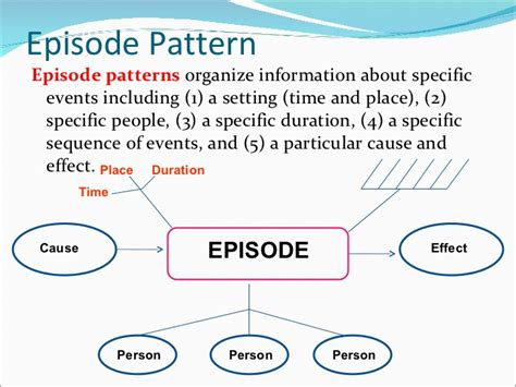 episode pattern organizer exles edu 513 nonlinguistic representations