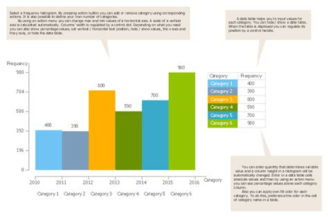 design elements histograms conceptdraw com