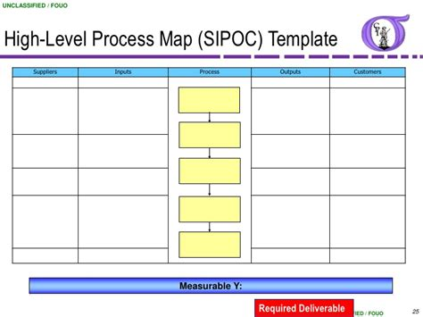 high level process map template pictures to pin on