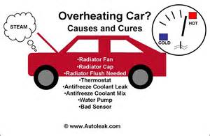 Car Exhaust System Overheating Car Leak Images For Water Coolant Transmission