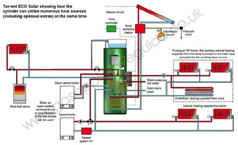 thermal store diagram torrent eco sol solar thermal store