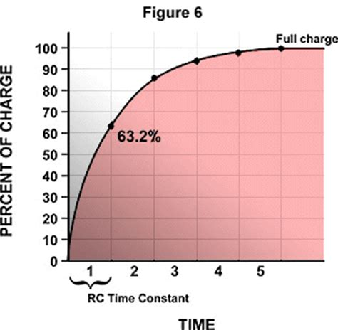 what is time constant of a capacitor molecular expressions electricity and magnetism capacitance