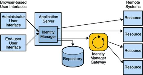 identity management architecture diagram understanding the identity manager high availability