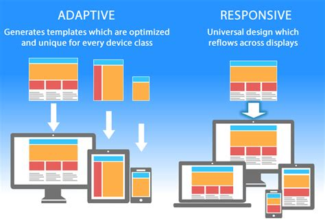 Adaptive Layout Web Design | interview with a web designer adaptive design is the