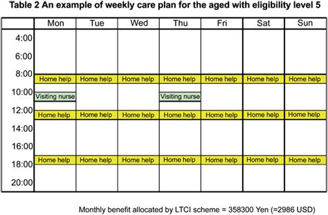 long term care insurance and integrated care for the aged