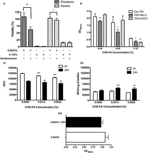 biofilm adalah resistance of candida albicans biofilms to antifungal