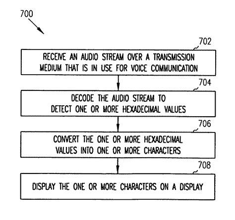 repair voice data communications 2012 hyundai genesis transmission control patent us7995722 data transmission over an in use transmission medium google patents