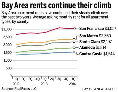 average rent for a 2 bedroom apartment average cost of 2 bedroom apartment in san francisco
