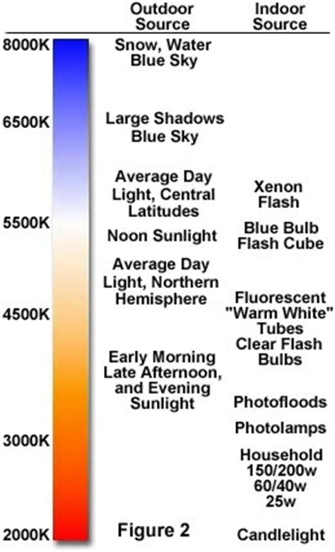 color temperature definition the physics of light and color color temperature