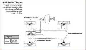 Abs Brake System Diagram Automotive 101 What Is An Abs