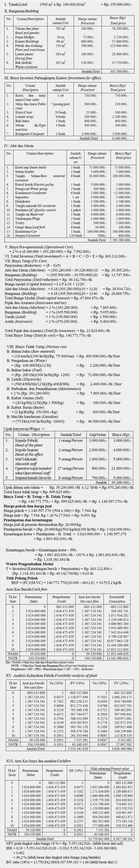 Minyak Atsiri Indonesia agus supriatna s dkk minyak atsiri indonesia