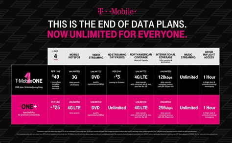 t mobile tweaks upcoming t mobile one plan with faster