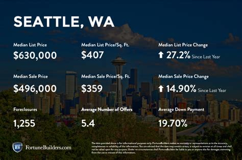 seattle housing market seattle wa real estate market trends 2016