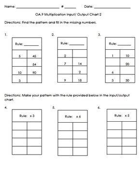 pattern multiplication definition 3oa 9 patterns with multiplication bundle associative