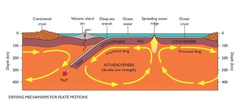 movement of lithospheric plates diagram rukshan maliq s what causes the tectonic plates to move