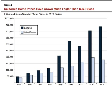 what makes property value decrease california nimbyism has created another housing bubble