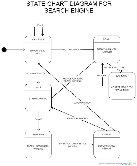 state diagram creator state chart search engine state chart diagram uml