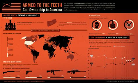 Just How Manys Many by Just How Many Guns Do Americans Own Infographic Huffpost
