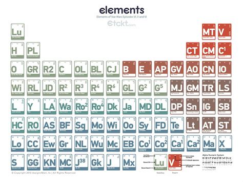 tavola periodica degli elementi da stare pdf complex periodic table of elements from wars episodes