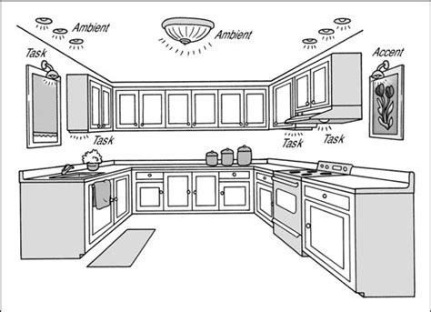 Types Of Kitchen Lighting Matching Kitchen Lighting To Tasks Dummies