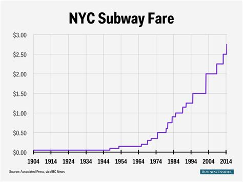 how much the price of the new york city subway has changed business insider