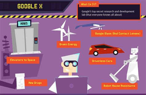 Sale Goggle X Lab X Project And Android Home The Future Just