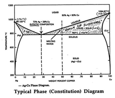ag cu phase diagram eutectics the and the bad