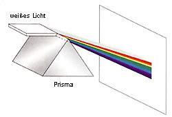 aus welchen farben entsteht lila wie entsteht farbe